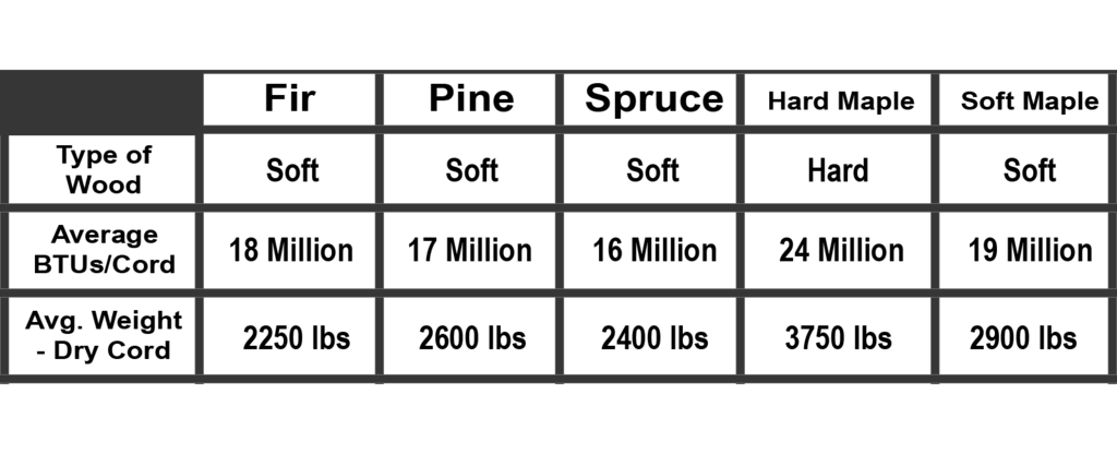 btu output by type of wood
